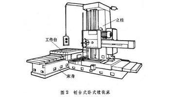 为了加工大孔距工件或长箱体,有的卧式镗床把工作台横向行程加大两倍图片
