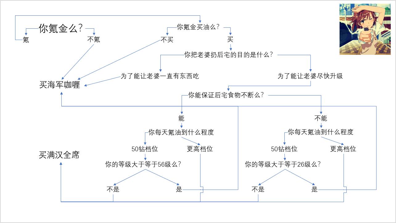炮姐的后宅食物流程图.png