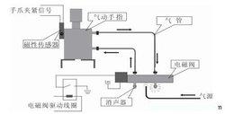 (4)合理设计气动系统,择优选取和合理使用气动元件图片