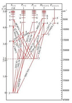分子能级结构示意图