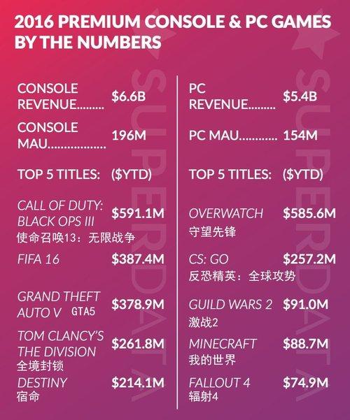 2016年游戏收入榜单公布1.jpg