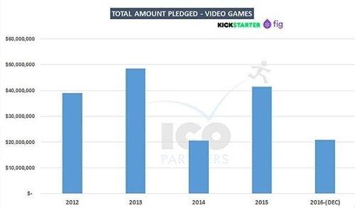 2016年电子游戏众筹缩水严重1.jpg
