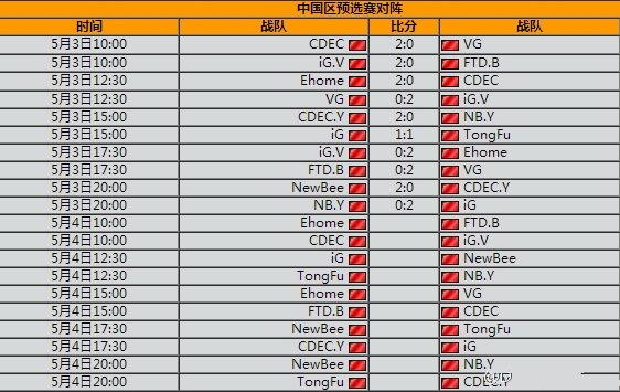 Dota2中国区预选赛首日战报