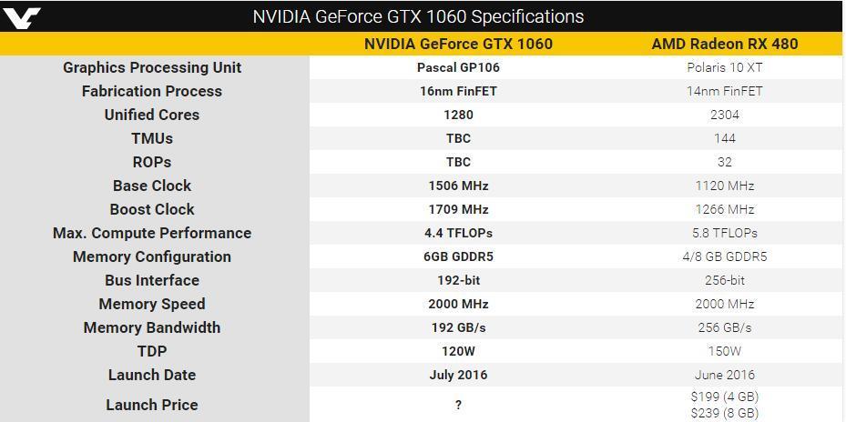GTX 1060参数曝光