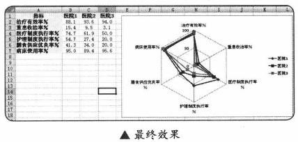 excel2007雷达图几组数据设置不同比例尺_3室内设计房型v数据规范图片