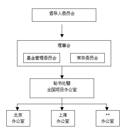 中国机构管理结构图