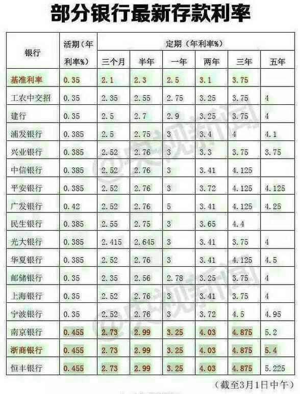 农村信用社存款利率表(2o15年4月26日最新)_