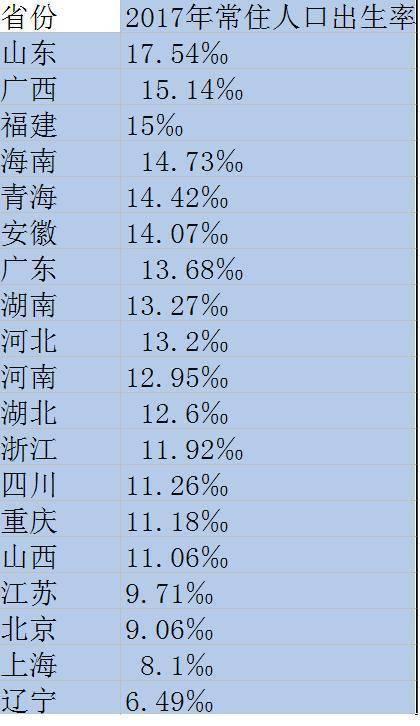 辽宁出生人口_辽宁出生人口性别比105.16 低于全国平均水平