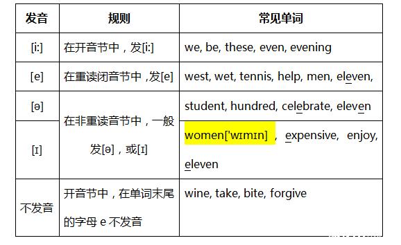 辅音字母加e结尾词的发音规则_360问答