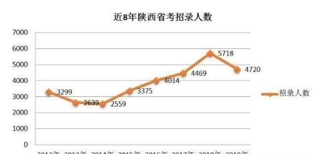 2019陕西公务员考试职位表(招录4720人)