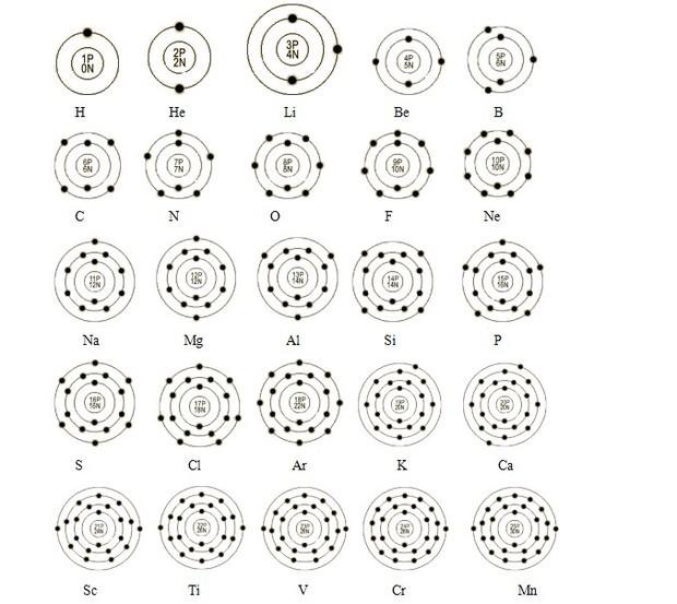 化学前20个元素原子结构图示
