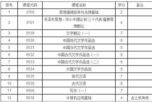 西安成人自考汉语言文学专业都要考哪些科目_