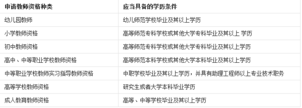 北京报考小学英语教师资格证的条件_360问答