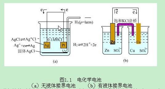 电化学标准电极电势计算问题
