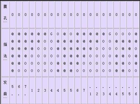 f调笛子的1234567的高音或低音都该怎么吹?_