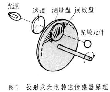反射式光电传感器在被测转轴上设有反射记号