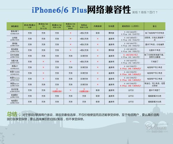 我的苹果6要怎么才能用电信卡呢_360问答
