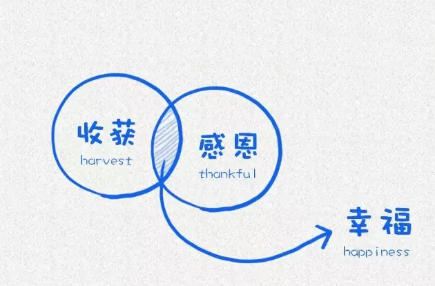 读懂12张图 让你人生更幸福 - shengge - 我的博客