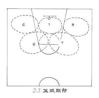 篮球23联防是怎么回事?(要有图解的,详细点的