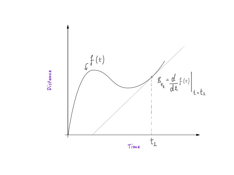 在一张距离-时间图上计算t1时刻的速度。
