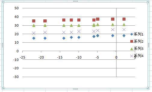 Excel做散点图,5组数据只出来4组,求帮助!_360