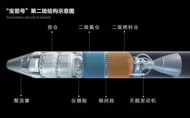 """""""宝箭号""""大型运载火箭结构图"""