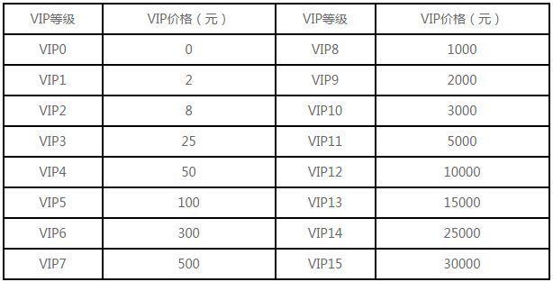 剑侠情缘手游VIP价格表