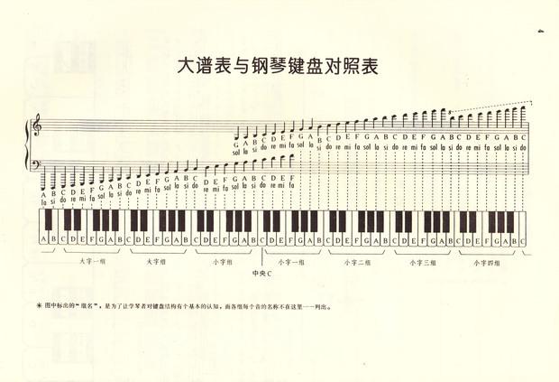 低音谱号怎么看 低音谱号怎么画 低音谱号怎么打