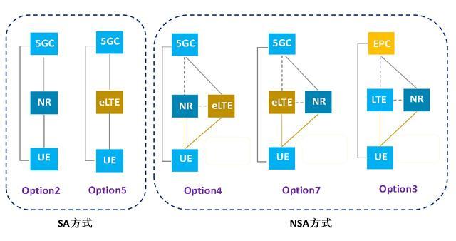 现在买5G手机未来不能用权威专家发话,NSA网络至少会用十年