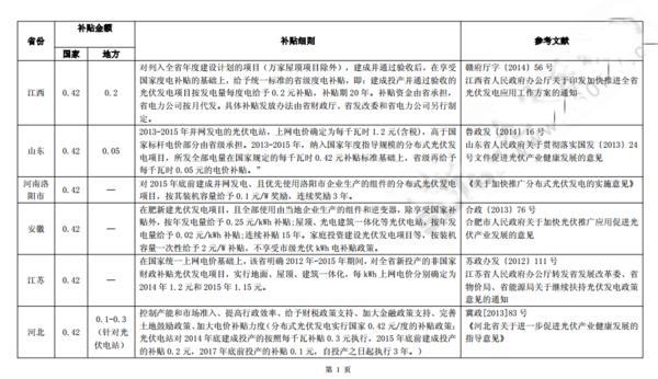 邵东县光伏村补贴别墅_360v补贴政策栋漳州独出售图片