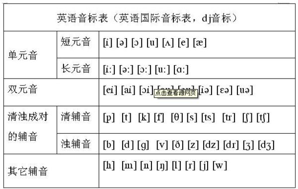 48个美式音标表【相关词_ 美式国际音标发音表】