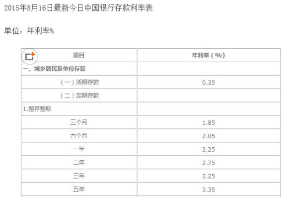 中国邮政储蓄银行存活期存一千一年多少利息_