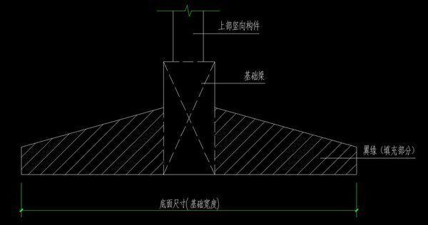 条形基础的底面尺寸是什么_360问答