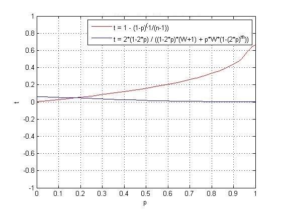 想用Matlab画出这文化t关于p的函数p的理解范v文化两个取值图片