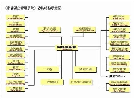 酒店管理系统界面程序结构图