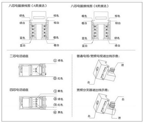 飞雕电脑插座接线方法