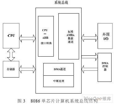 8086cpu系统的奇存储体的选择控制信号线为什么