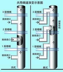 住宅烟道是住宅厨房,卫生间共用排气管道系统的主要组成部分.