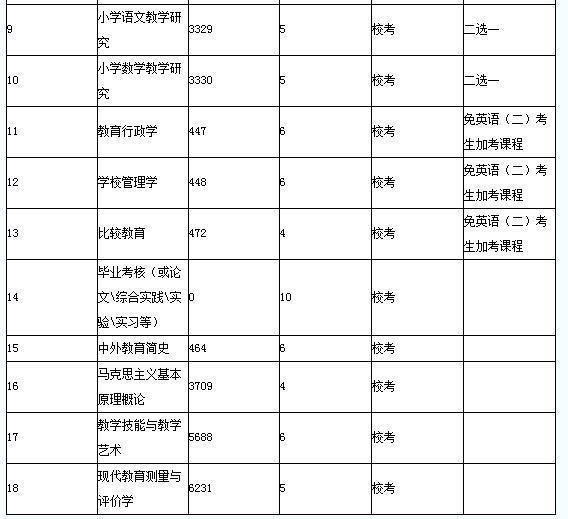请问四川省小学教育专业本科自考的科目有哪些