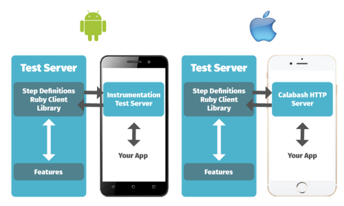 Calabash on Android and iOS