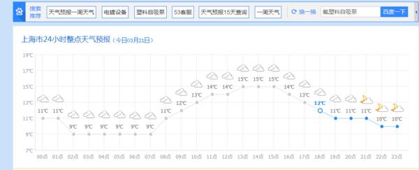 上海今天24小时天气预报查询,今日白天天气,夜