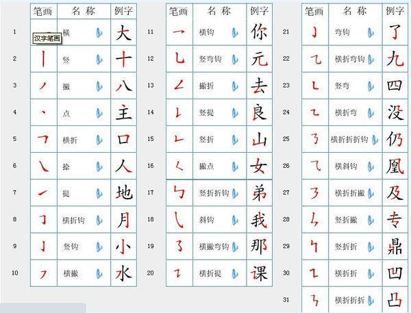 汉字笔顺笔画名称表