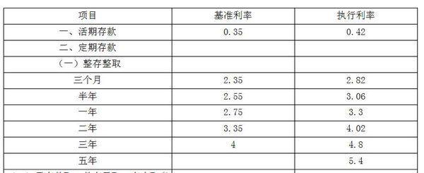2015年甘肃省农村信用社存款利率多少_360问