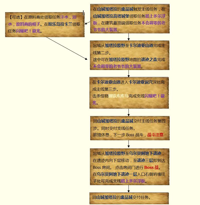 山城流程图.png