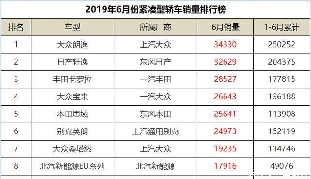 2019年6月份紧凑型轿车销量排行,宝来上位,速腾仅排第十