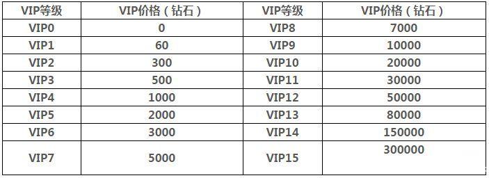 三剑豪2vip价格表vip特权一览