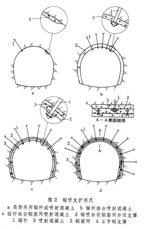 拉锚式支护结构图; 地下工程支护