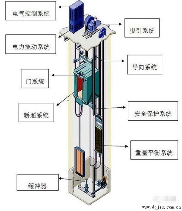如何乘坐电梯步骤图解