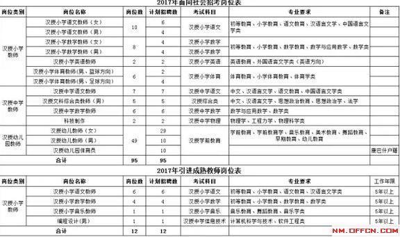 2017农村对国家幼儿教师高中芭化工沈阳待遇图片