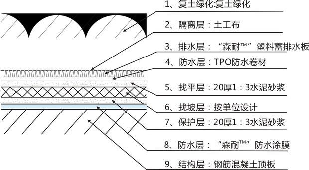 覆土建筑屋顶结构
